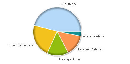 What's most important to you when evaluating agents online?