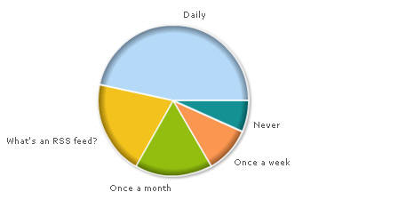 How often do you read RSS Feeds?