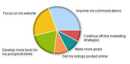What is your main marketing goal in 2008?