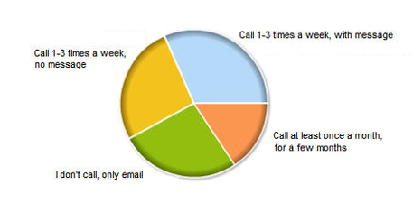 What's your general 'phone calling' etiquette for reaching new prospects?