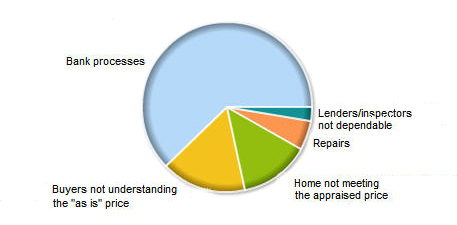 What's most challenging for you with handling foreclosures?