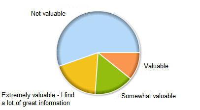 How valuable is a real estate agent's BLOG to you?