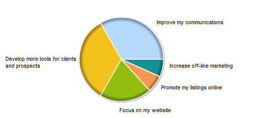 What is your main marketing goal in 2009?